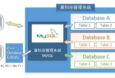 database 370x250 - 簡單的 MySQL 使用教學