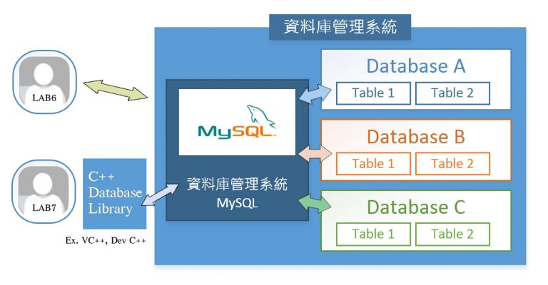 database 768x400 - 簡單的 MySQL 使用教學
