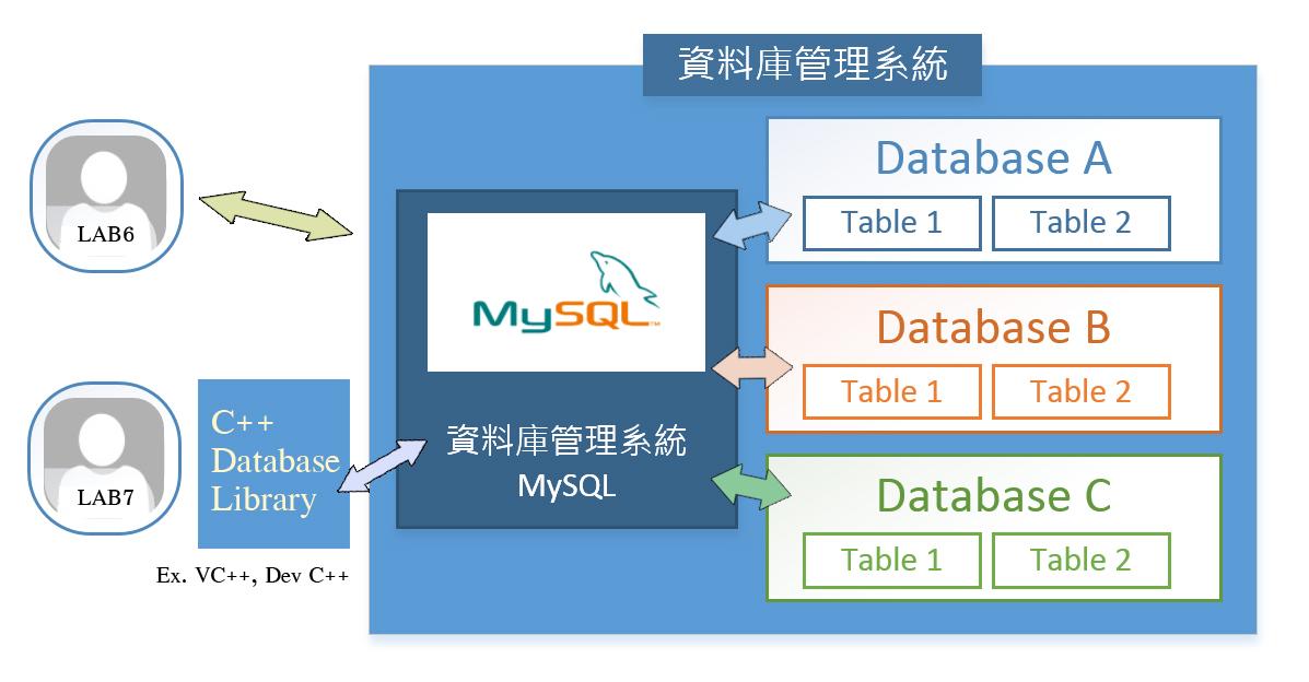database - 簡單的 MySQL 使用教學