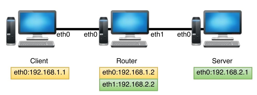 router e1451194263959 - 將 Ubuntu 設定為 Router