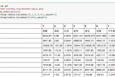p1 e1456732000389 370x250 - [Python] 使用 Pandas 來撈資料