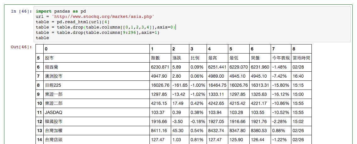 p1 e1456732000389 - [Python] 使用 Pandas 來撈資料