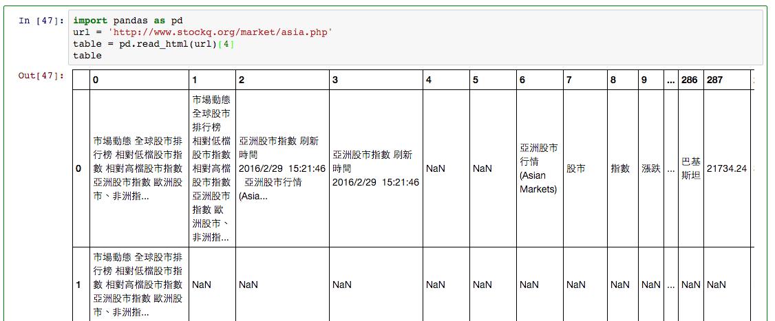 p4 e1456731420351 - [Python] 使用 Pandas 來撈資料