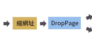droppage 370x198 - 隨機分配網路問卷:利用 Google 表單 + DropPages + JavaScript