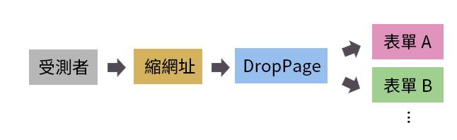 droppage - 隨機分配網路問卷:利用 Google 表單 + DropPages + JavaScript