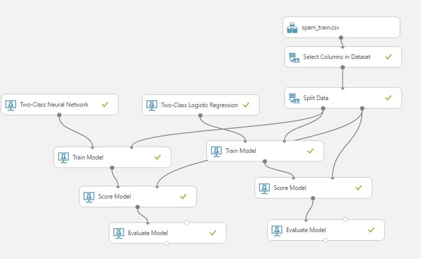 azure4 - 免費機器學習服務:使用 Azure Machine Learning Studio