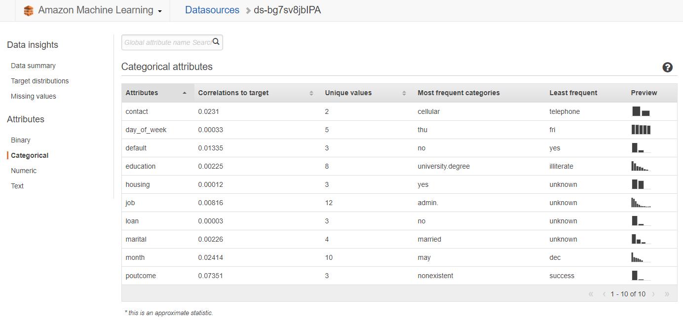 aws ml17 - 透過範例告訴你如何使用 AWS 機器學習服務:Amazon Machine Learning