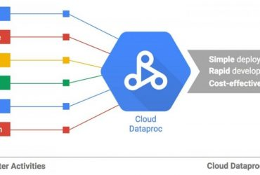 dataproc 370x250 - [教學] 使用 Cloud Dataproc 架設 Hadoop Cluster
