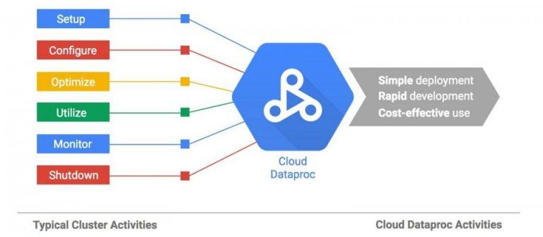 dataproc 768x336 - [教學] 使用 Cloud Dataproc 架設 Hadoop Cluster