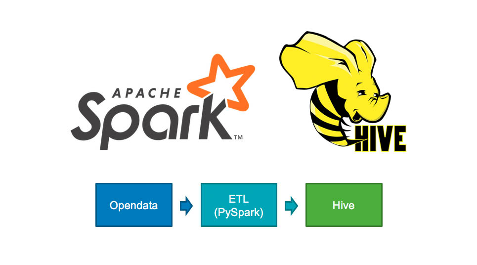python] 使用Spark 與Hive 進行ETL - 傑瑞窩在這