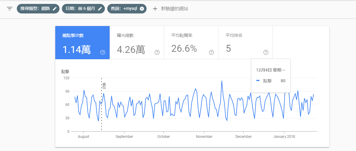 search console22 - 全新的 Google Search Console (Beta) 上線拉,讓你瀏覽多達 16 個月的歷史資料