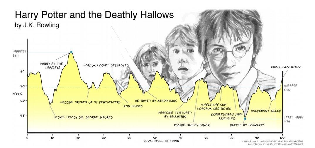 Harry Potter Breakdown - 分享就免費送貼圖主題、18 禁影片?透過文本分析了解 Line@ 機器人酒店攬客手法