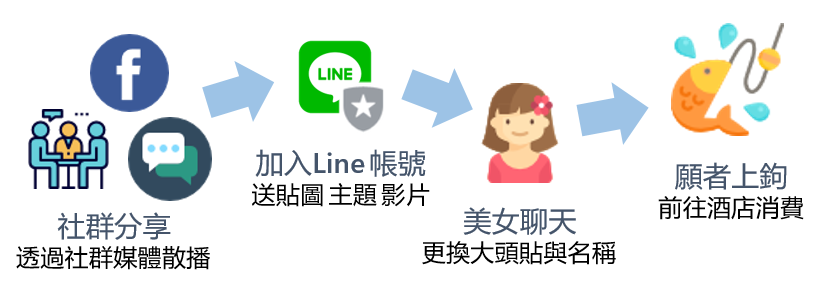 lineflow - 分享就免費送貼圖主題、18 禁影片?透過文本分析了解 Line@ 機器人酒店攬客手法