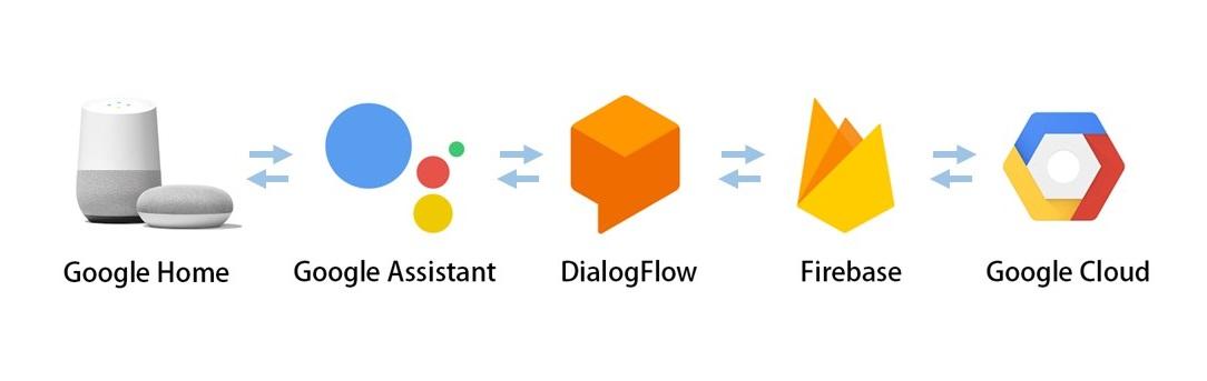dialogflow - [Actions on Google 課程筆記] 透過 Dialogflow + Firebase + Line 輕鬆打造自己的智慧助理