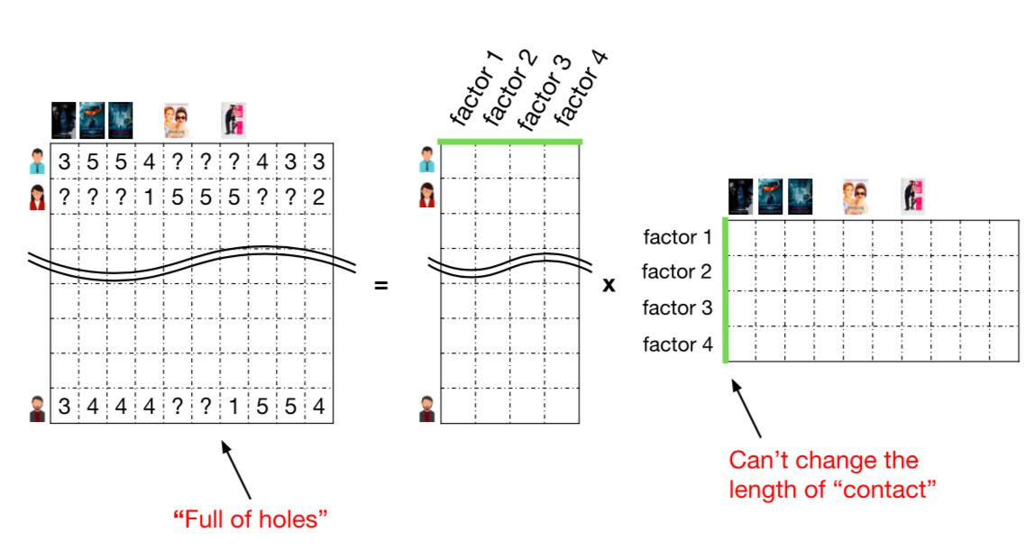 lfm2 - [課程筆記] 什麼是推薦系統?如何應用深度學習 TensorFlow 來提升戰鬥力