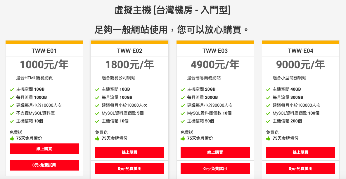 want6 - 台灣虛擬主機推薦:網易資訊 WantEasy,適合 WordPress 新手的架站主機