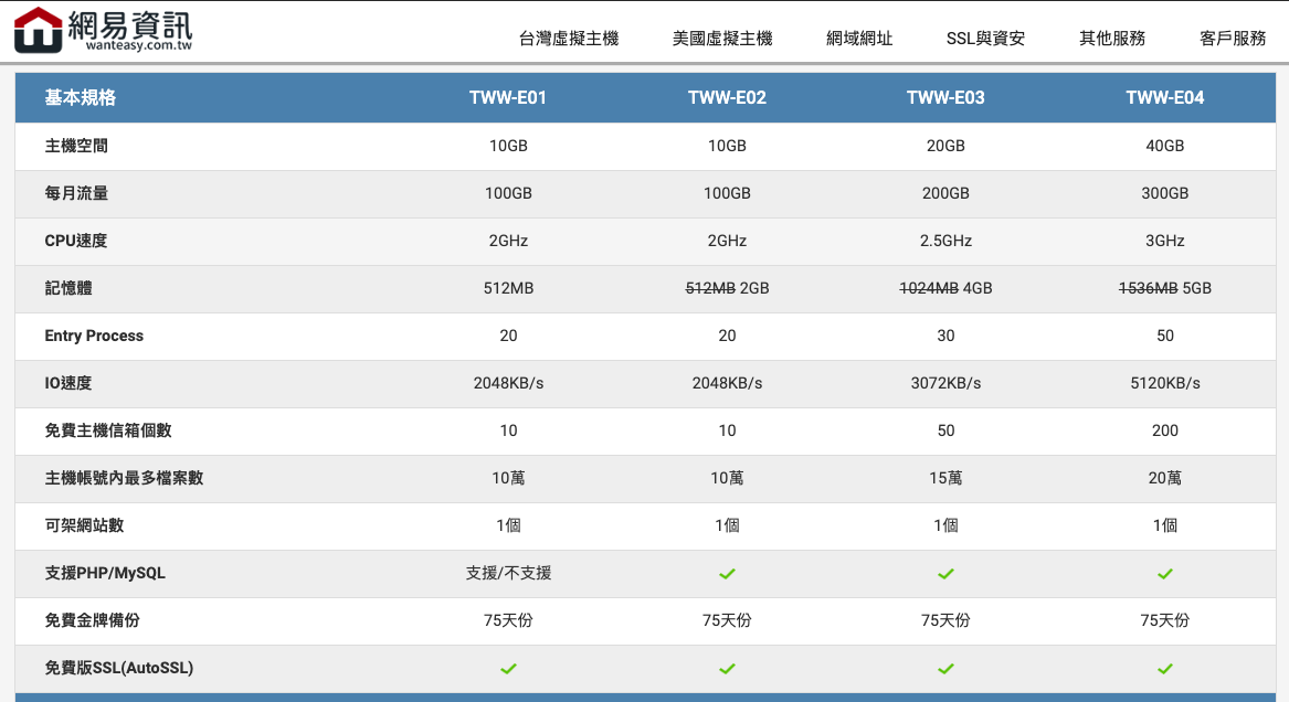 want7 - 台灣虛擬主機推薦:網易資訊 WantEasy,適合 WordPress 新手的架站主機