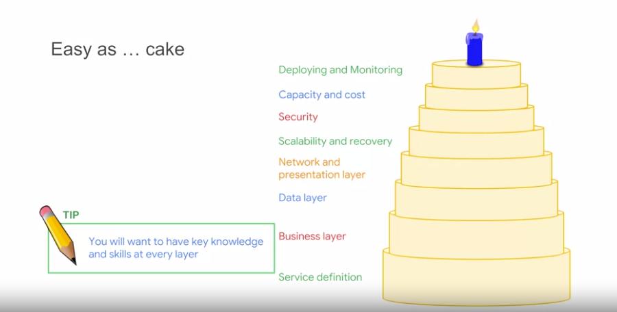 gcp training3 - Google 免費培訓優惠與 Coursera 課程心得分享:Cloud Architecture with Google Cloud 專業證書